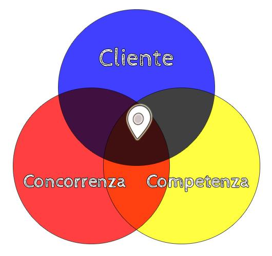 Le 3 C: Cliente, Concorrenza, Competenza